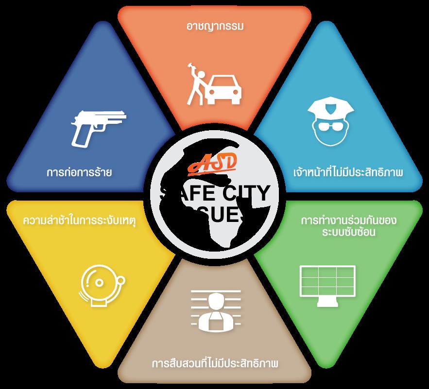 Smart City เมืองอัจฉริยะ Safe City Issues