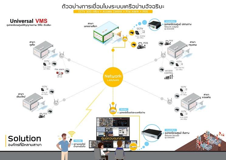 อุปกรณ์รวมศูนย์สัญญาณภาพวีดีโออัจฉริยะ (VMS)